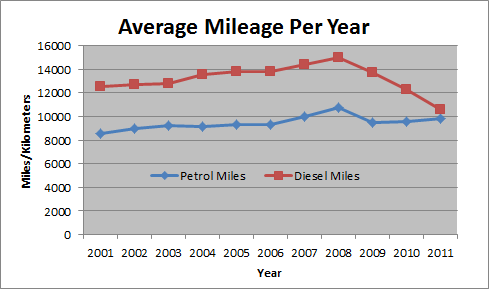 Average car costs per mile 10