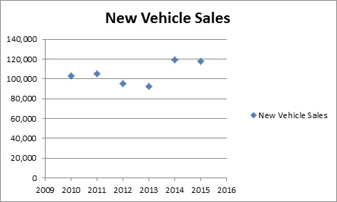 New Vehicle Sales