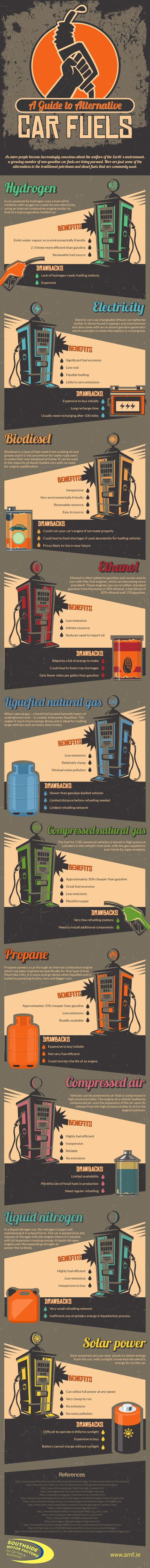A Guide to Alternative Car Fuels - Infographic