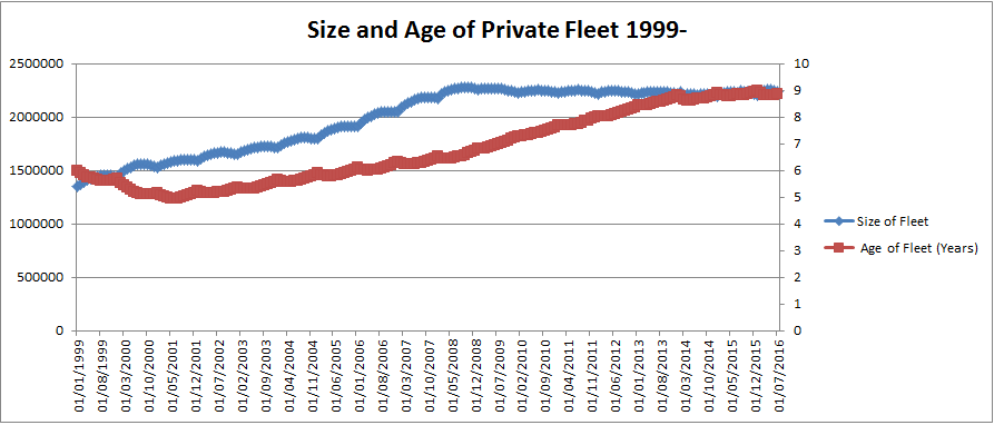 cartell.ie data showing average age of the private vehicle fleet in Ireland dipping down to 2001 and then rising roughly linerally to 2013 where it has started to level