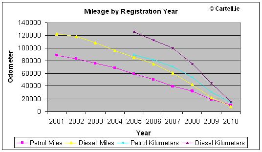 average mileage per year autos post. Black Bedroom Furniture Sets. Home Design Ideas