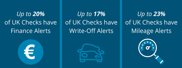 Clocked UK Cars %