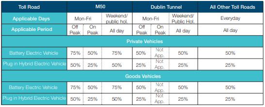 New Toll Scheme, EV Toll Discount