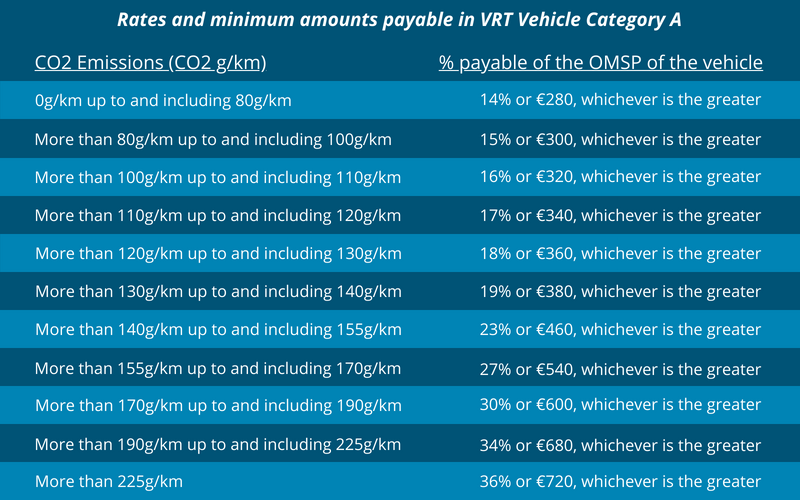 VRT Category A Breakdown - Cartell.ie