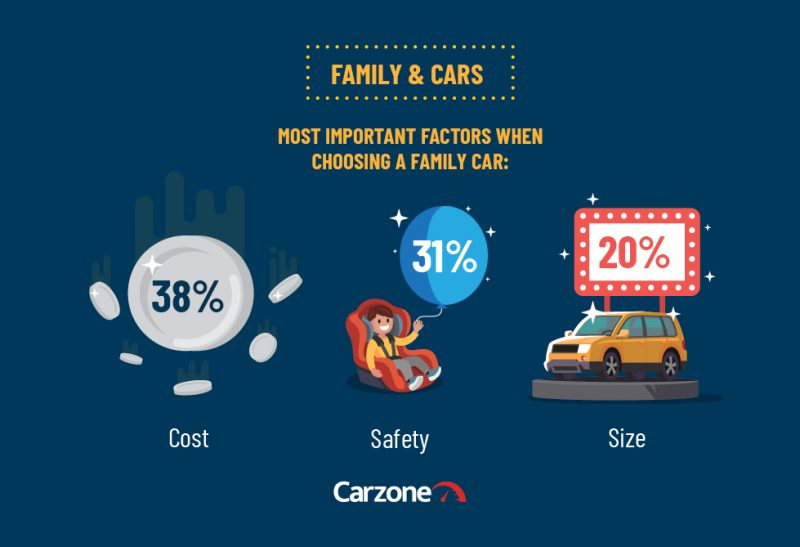 Carzone Motoring Report - Family & Cars