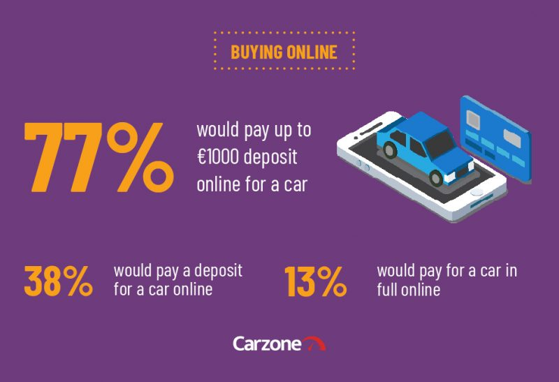 Carzone Motoring Report - Buying Online