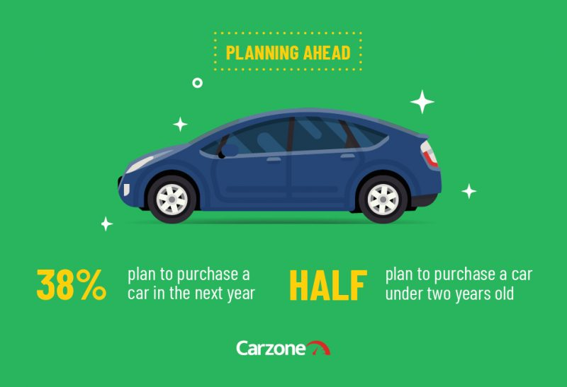 Carzone Motoring Report - Planning Ahead