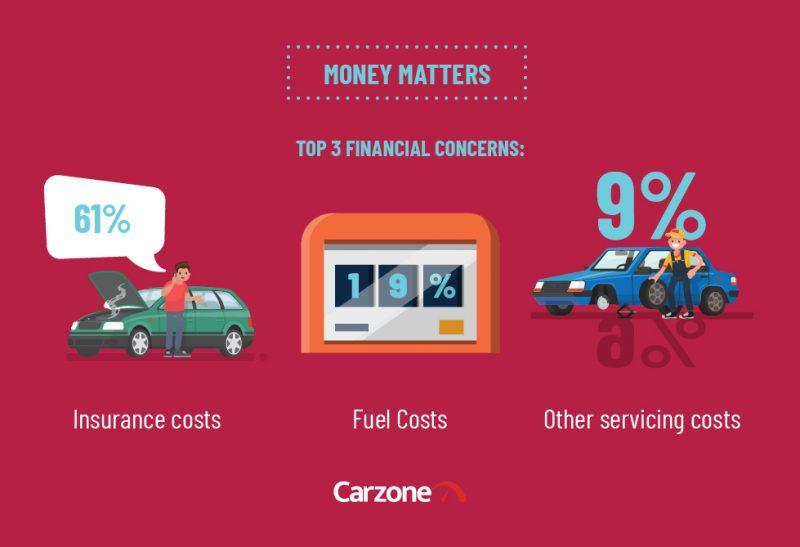 Carzone Motoring Report - Money Matters 2
